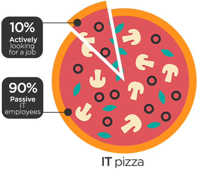 IT Pizza - only 10% is searching actively for job