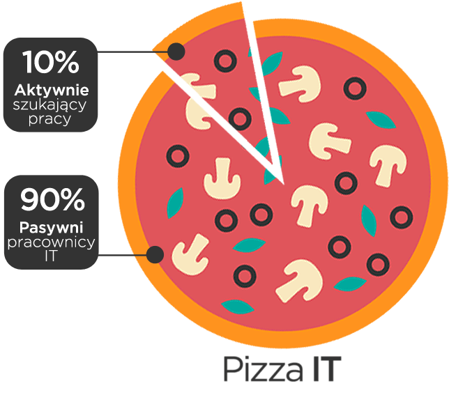 Pizza IT - tylko 10% aktywnie szuka pracy