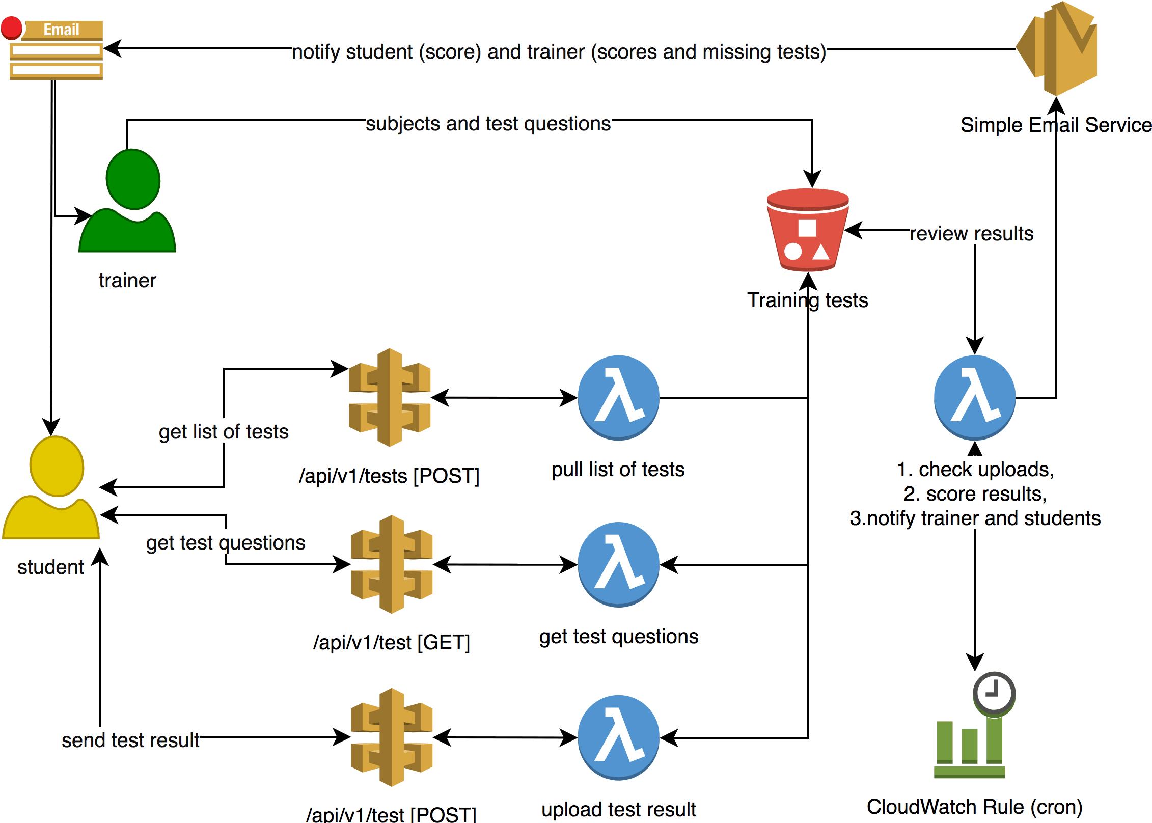 Serverless architecture in practice